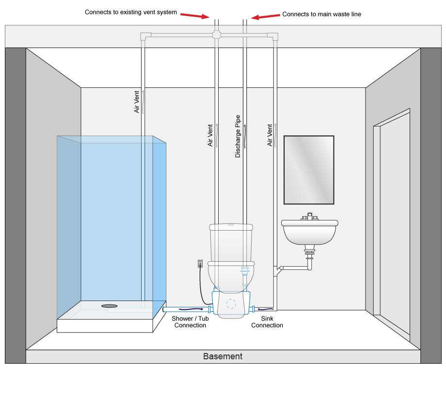 How it works diybasementtoilets for Toilet waste line